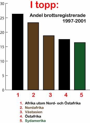 brottsstatistik invandrare