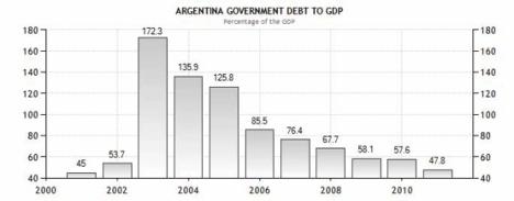 argentinaskuld/bnp