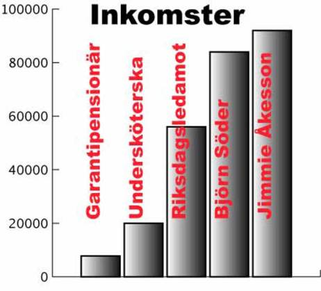 inkomster