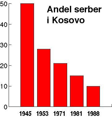 kosovodia